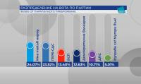 """99.95% обработени протоколи: """"Има такъв народ"""" увеличава преднината пред ГЕРБ"""