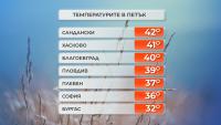 42 градуса достигнаха температурите в Сандански