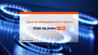 С 15% се повишава цената на природния газ през август