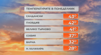 2 август вероятно ще е най-горещият ден това лято