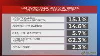 """Общественото мнение по актуалната политическа обстановка - специално допитване на """"Алфа Рисърч"""" за """"Референдум"""""""