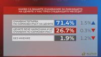 """В """"Референдум"""": Мнозинството от хората очакват допълнително поскъпване на живота"""