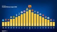 Загуби от 1,7 млрд. паунда за най-богатите футболни клубове